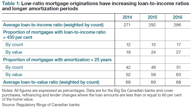 Low-ratio mortgage originations have increasing loan-to-income ratios and longer amortization periods