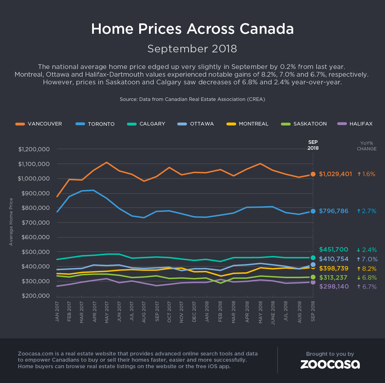 crea home prices