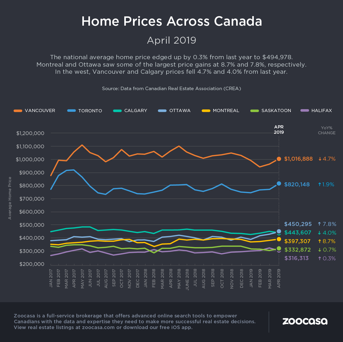 crea home prices april 2019
