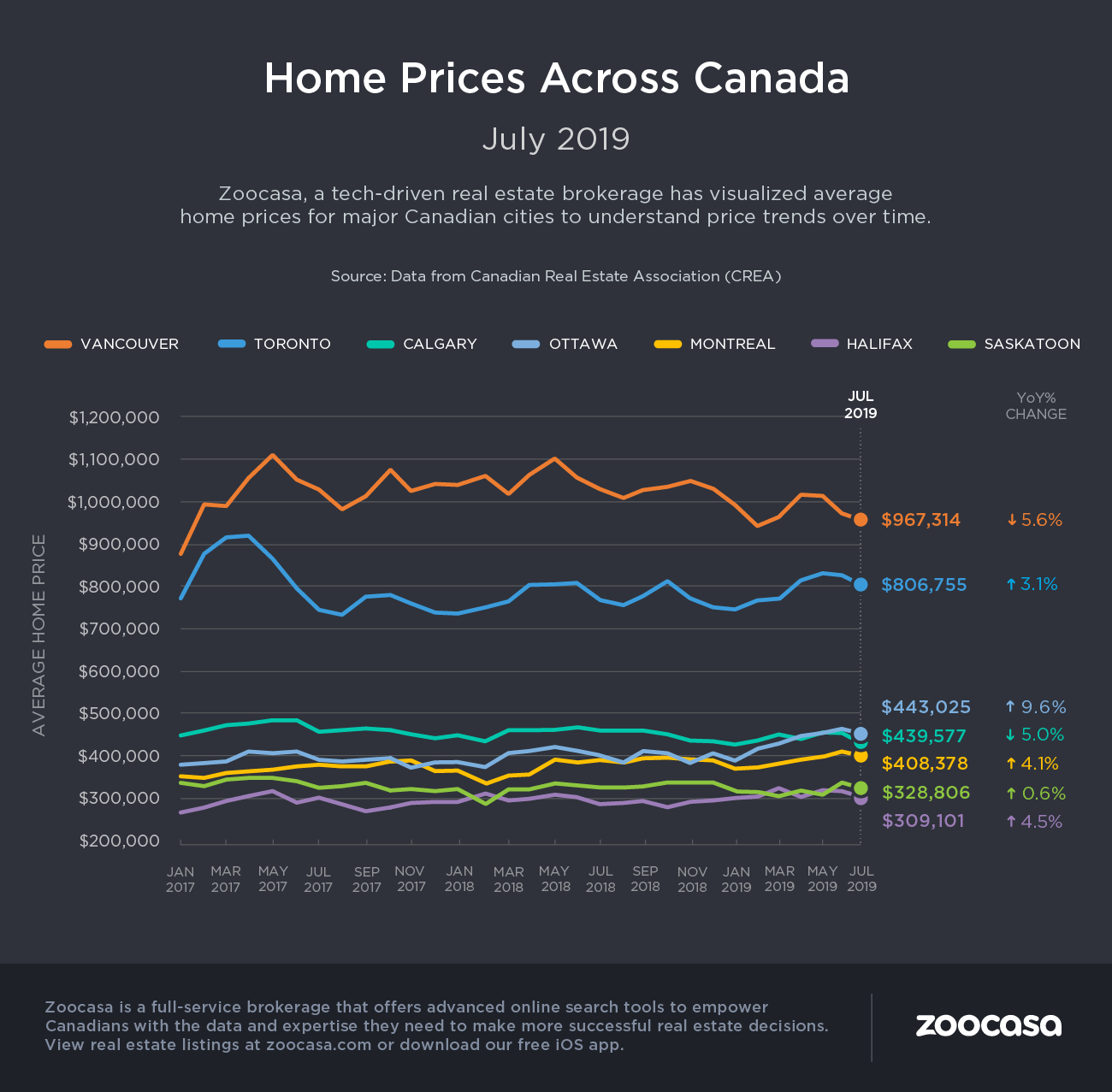 july 2019 home prices CREA
