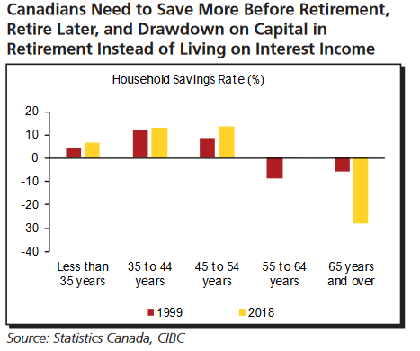 Household savings rates from CIBC