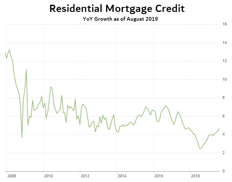 Residential Mortgage Credit