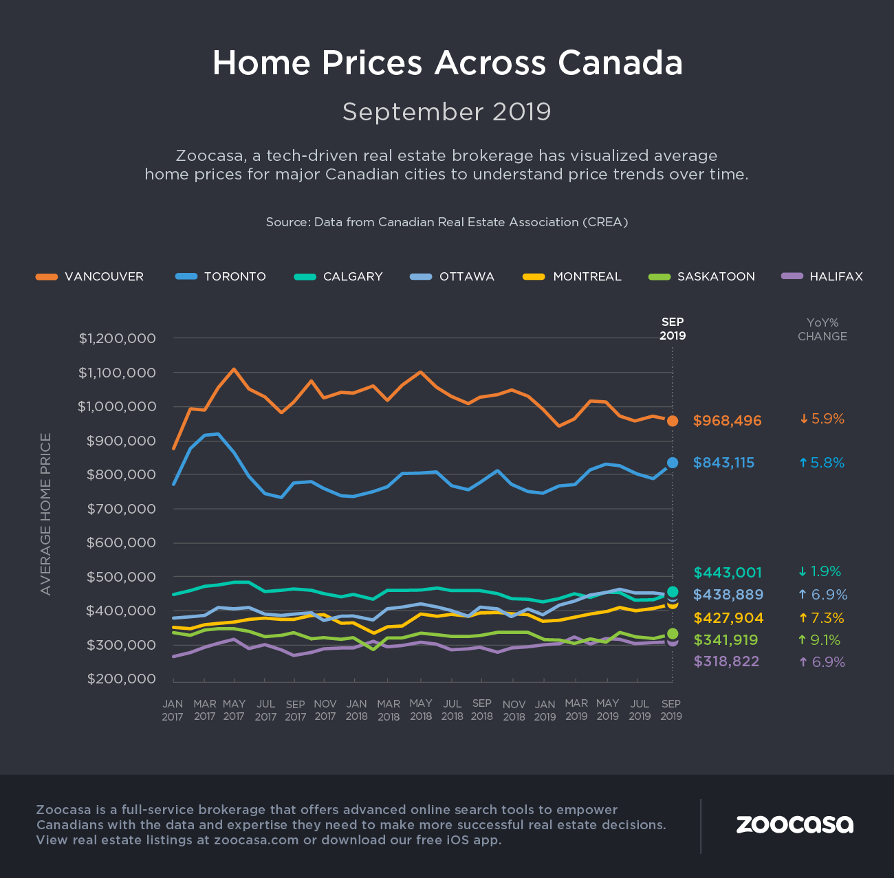 crea home prices for canadian cities