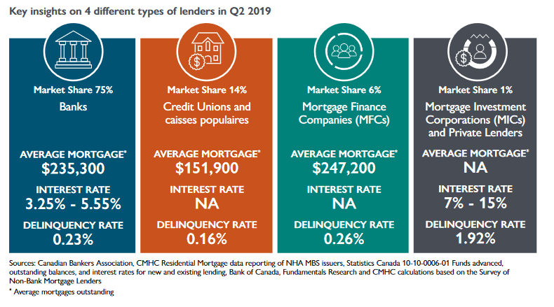 CMHC Residential Mortgage Industry Dashboard