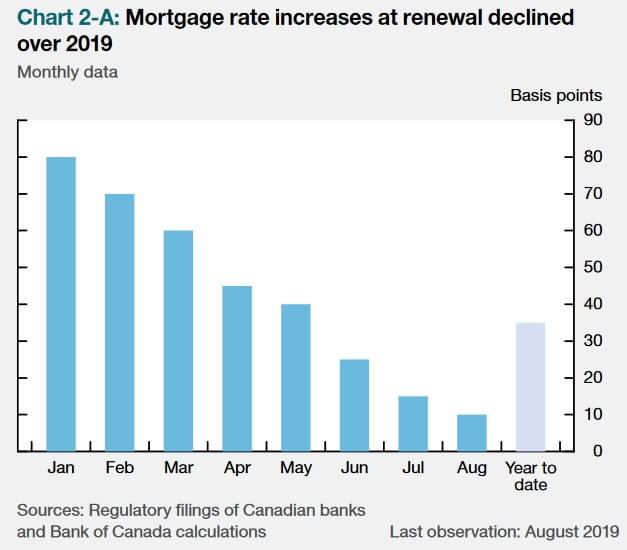 mortgage rate increases at renewal
