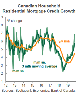 Residential mortgage credit growth october 2019