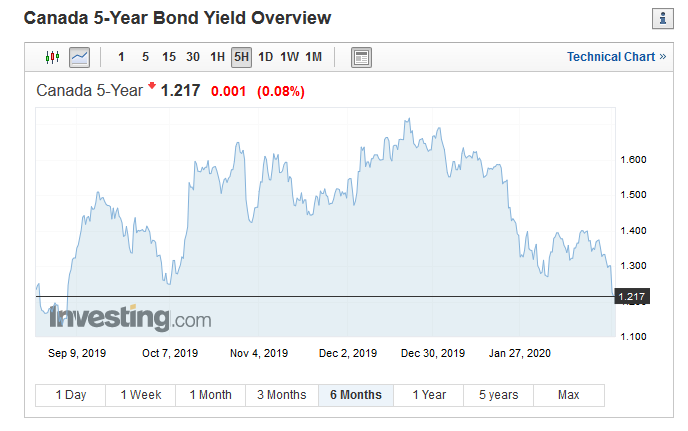 canada 5-year bond yield