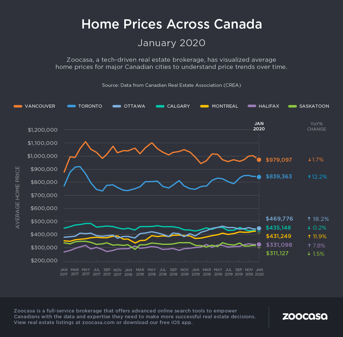 CREA home prices January 2020
