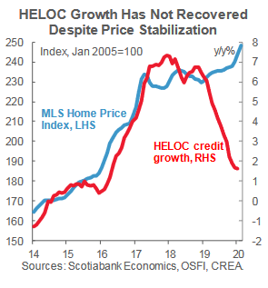 HELOC borrowing growth
