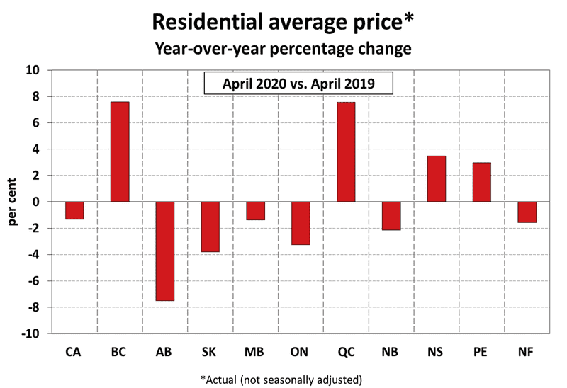 national home prices by province - April 2020