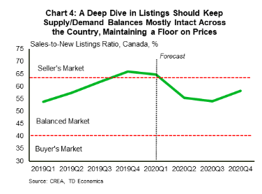 TD home price forecasts