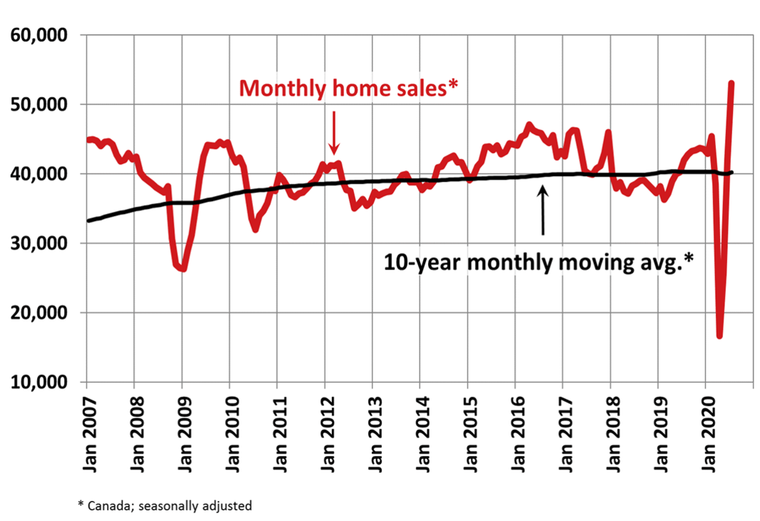 July 2020 home sales graph from CREA