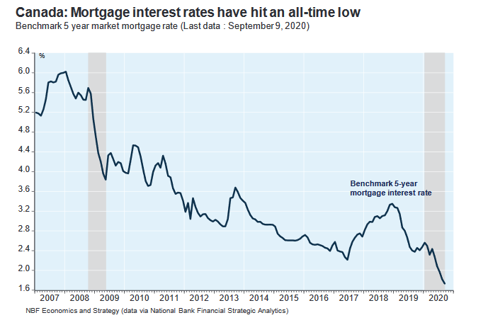 mortgage interest rates hit all-time low