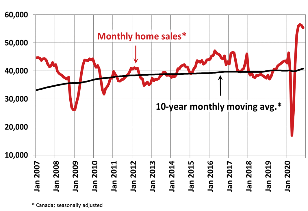 CREA November 2020 home sales