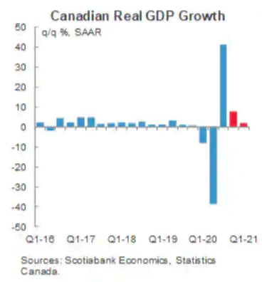 Screenshot 2021 02 02 Canadas Economy Outperformed Before Vaccines So Does It Still Need Emergency Stimulus As They Arrive 1