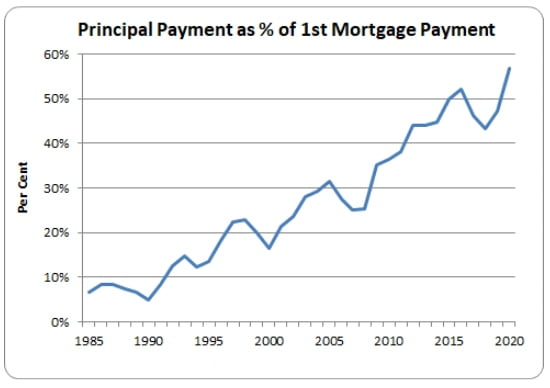Principal Payment as % of 1st Mortgage Payment