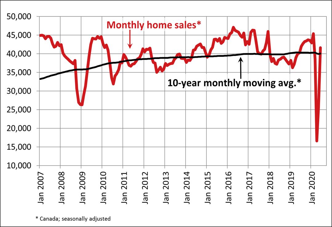 Canada national home sales in June 2021